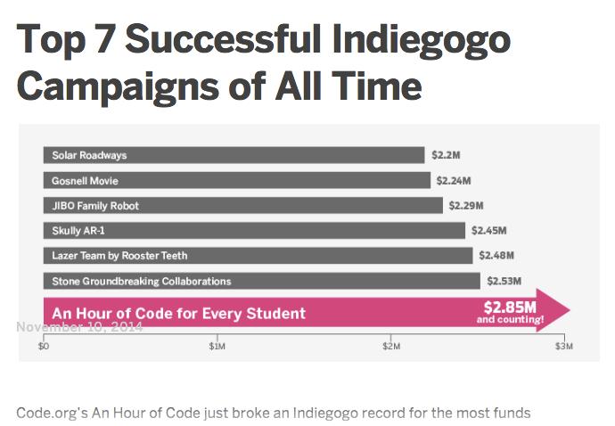 indiegogo graph