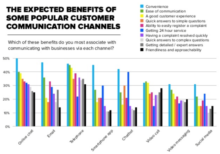 expected benefits channels