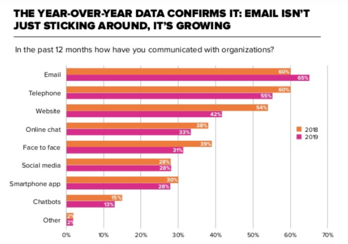 yearly data of people who use emails for communicating