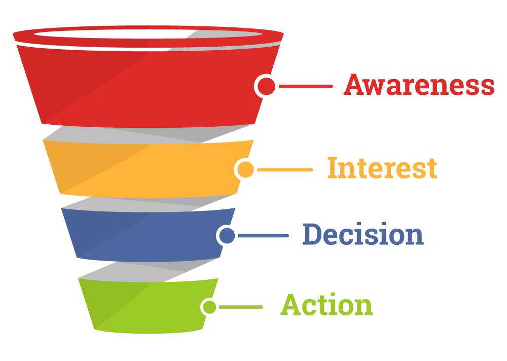 structure of marketing funnel awareness, interest, decision and action