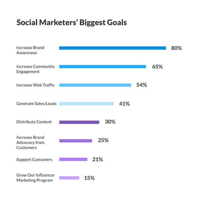 Graph of social media marketers