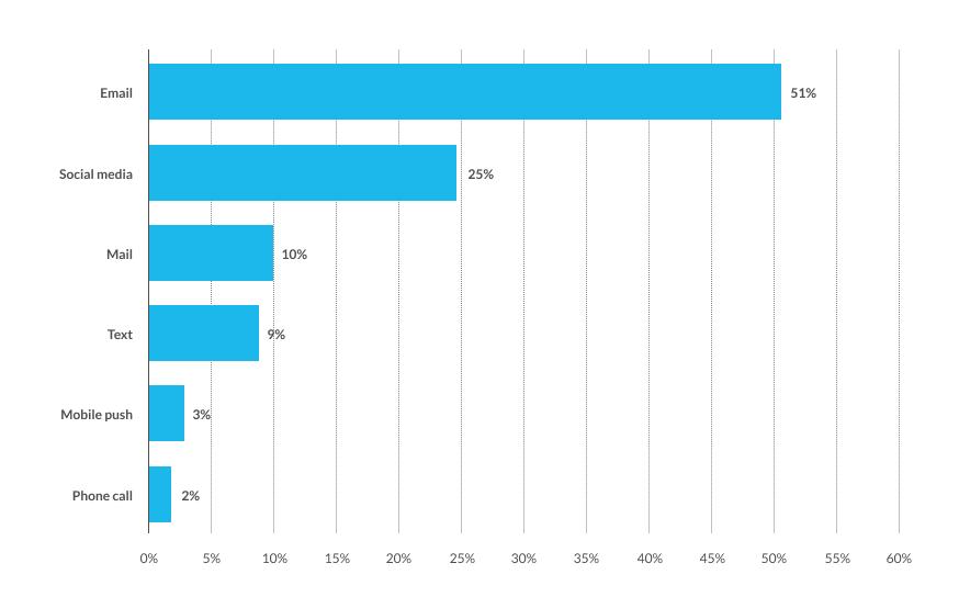 graph of social media users