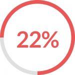 22 percentage bar