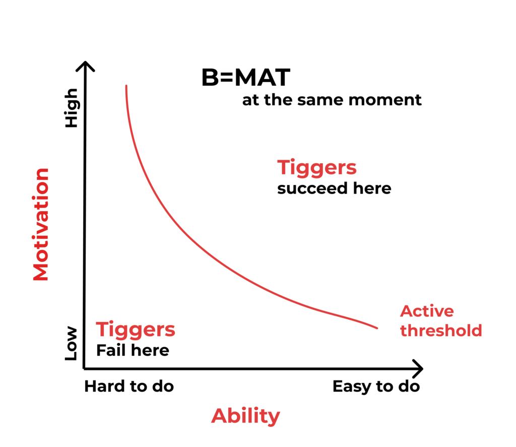 B=mat at the same moment