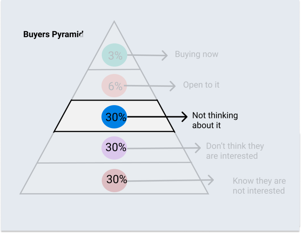 buyer's pyramid