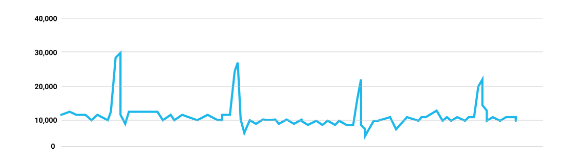 Black friday sales trend graph