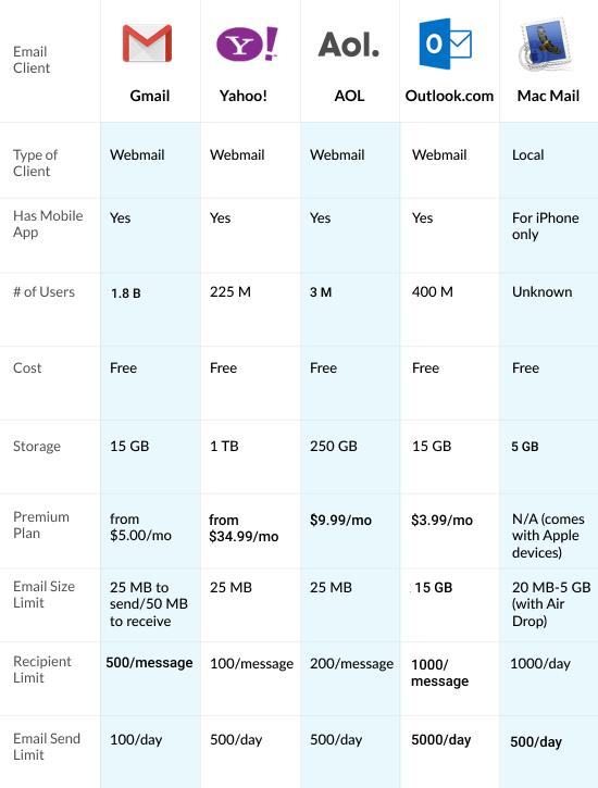 Email Client Comparison Chart