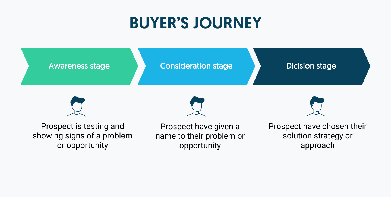 buyers journey process