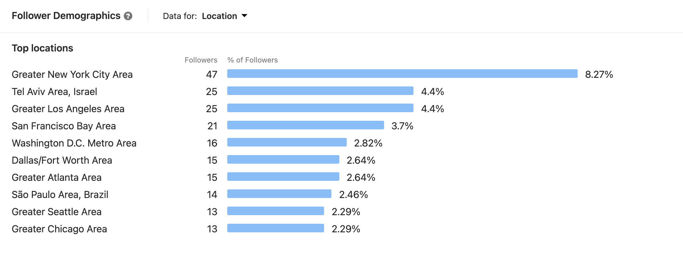 data on how to get followers on LinkedIn